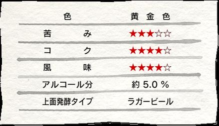宇奈月ビール「十字峡」データ
