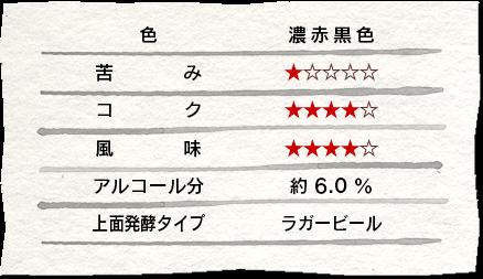 宇奈月ビール「カモシカ」データ