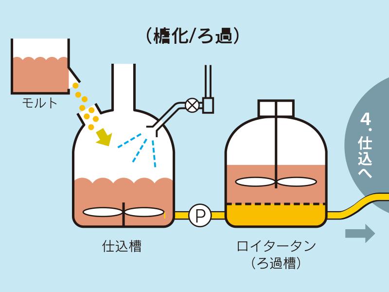 ビールの仕込(煮沸/熱凝固物除去)