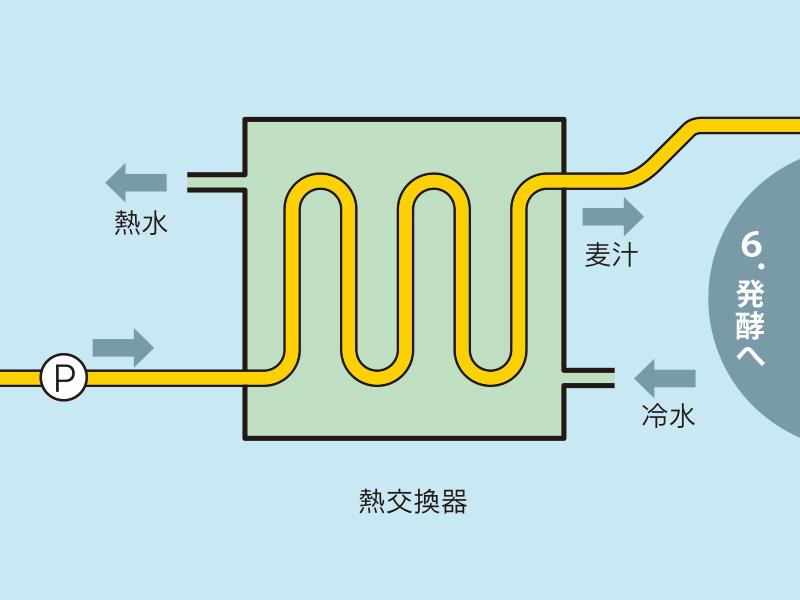 ビール酵母が働ける温度まで冷水と冷媒(PG)で冷却