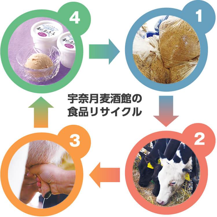 宇奈月麦酒館の食品リサイクル